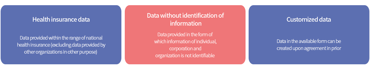 Forms of Data Sharing
